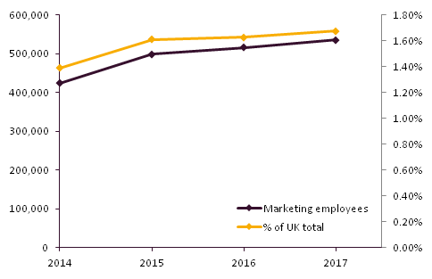 UK Employment in Marketing & Advertising
