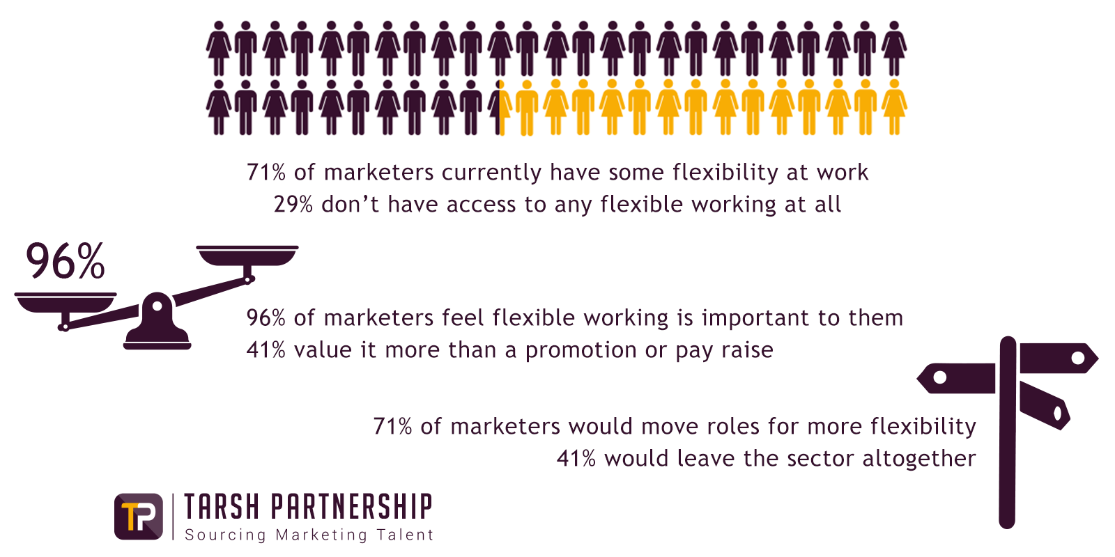 Results from the Tarsh Partnership Flexible Working Survey